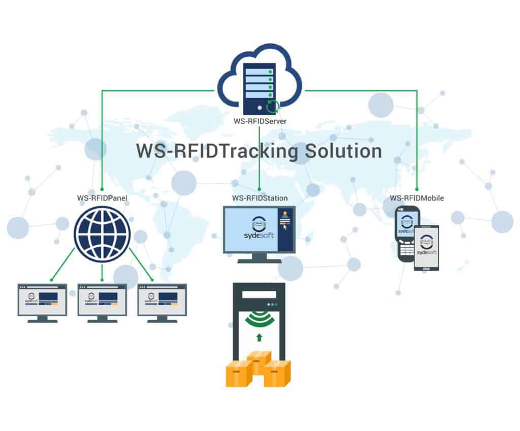Sydesoft Cloud RFID Tracking Solution Bild